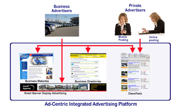 Ad-Centric | Advertising server platform for publishers